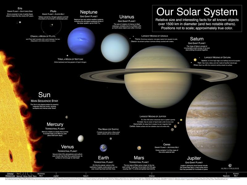 best picture of solar system - photo #6